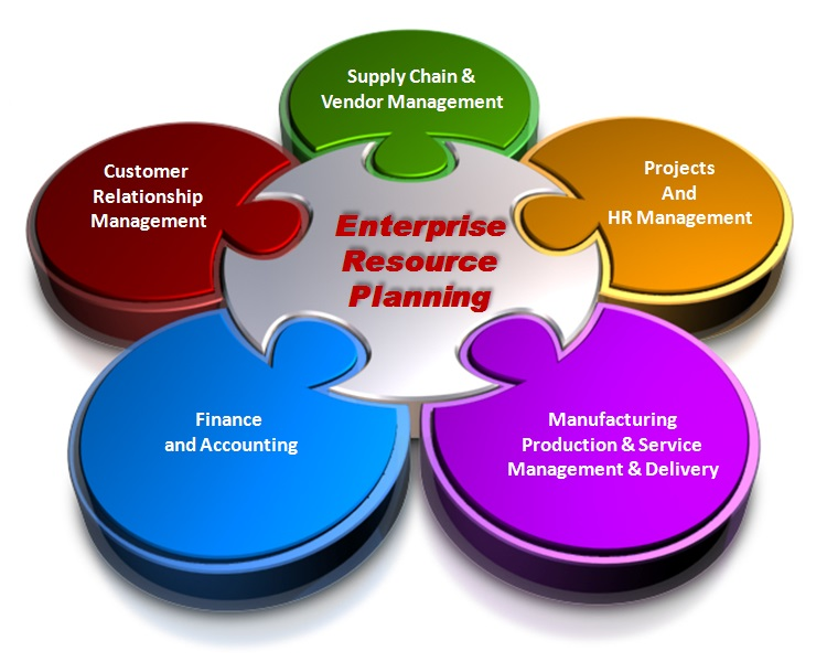 ERP software Singapore – List of Erp Systems
